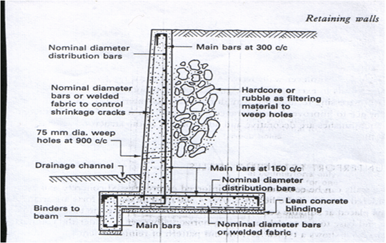 Typical reinforced concrete cantilever walls.