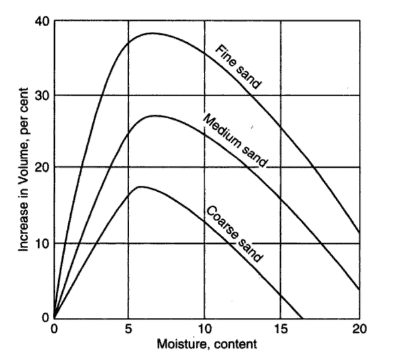 Variation of Bulking of sand with moisture content