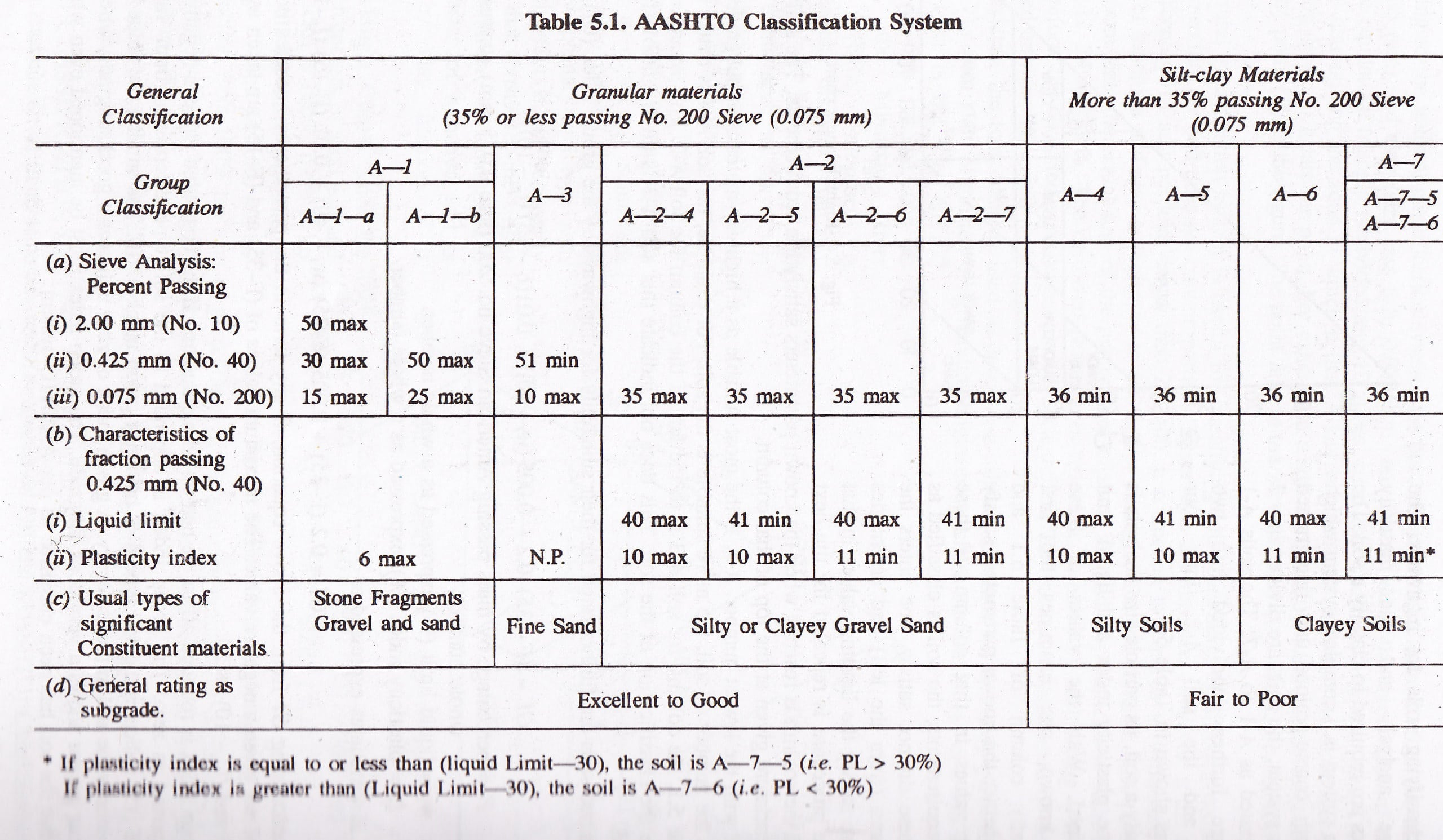 Classification Of Soils