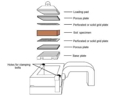 Shear box and Arrangement of Plates