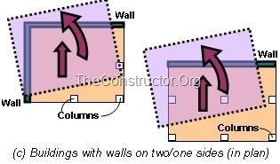 Buildings with One or Two Heavier Side Twist in the Direction of That Side During Earthquakes