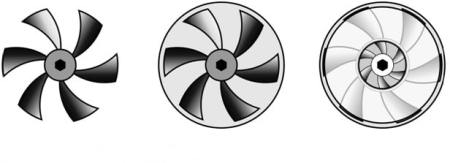 Open, Semi Enclosed and Enclosed Impeller.