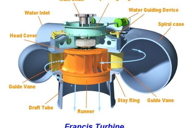 Francis Turbine – its Components, Working and Application