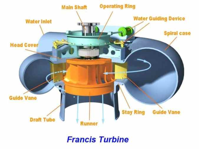 Components of Francis Turbine