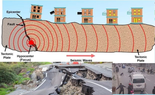 How Ground Shakes During Earthquakes