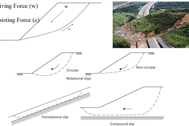 Slope Stability – Causes of Instability, Analysis Methods, and Assumptions