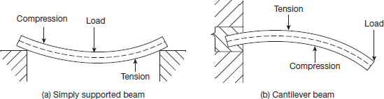 Types of bending stress in a beam section