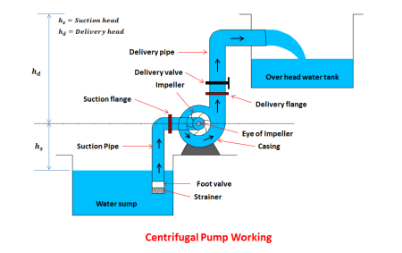 Working of Centrifugal Pump.