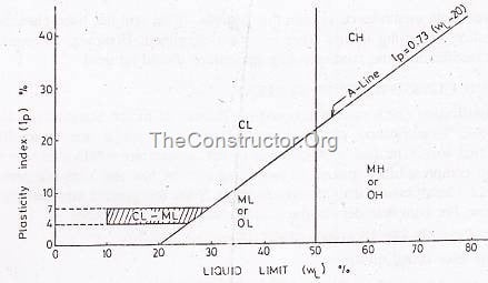 Plasticity Chart of soil