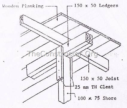 Details of timber formwork for RCC beam and slab floor