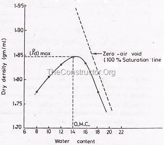 Compaction Curve - Compaction Test of Soil