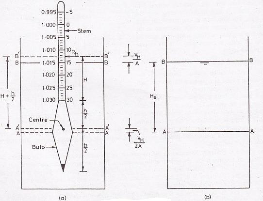 Hydrometer Method