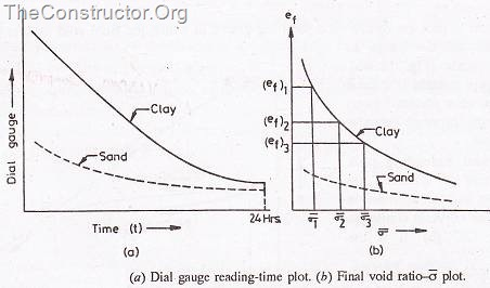 Consolidation Test fo soil