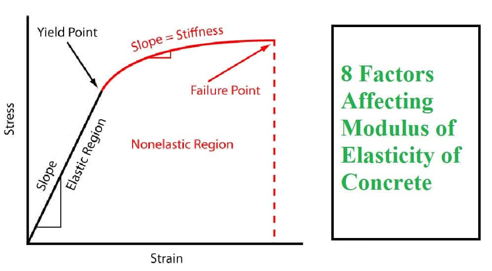 Factors Affecting Modulus Of Elasticity Of Concrete