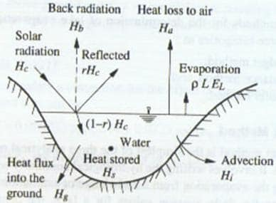 Enerngy Balance in a Water Body