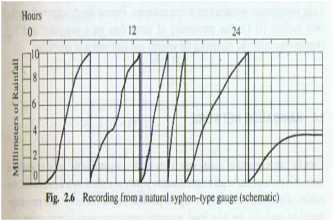 Recording from a natural siphon-type