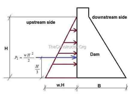 water pressure on the vertical upstream of a dam