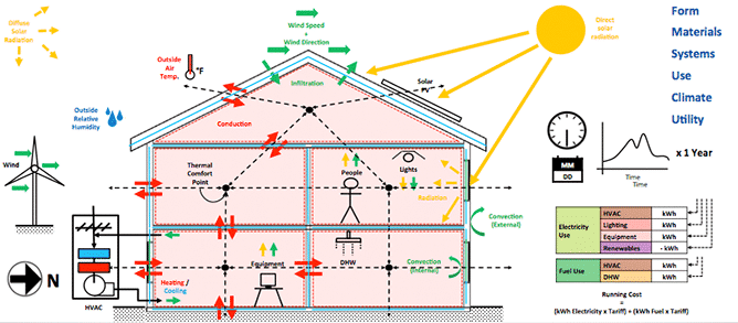Energy Systems in Green Building