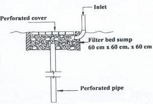 Schematic Diagram of Recharge shaft