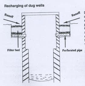 Schematic diagram of recharging to dug well