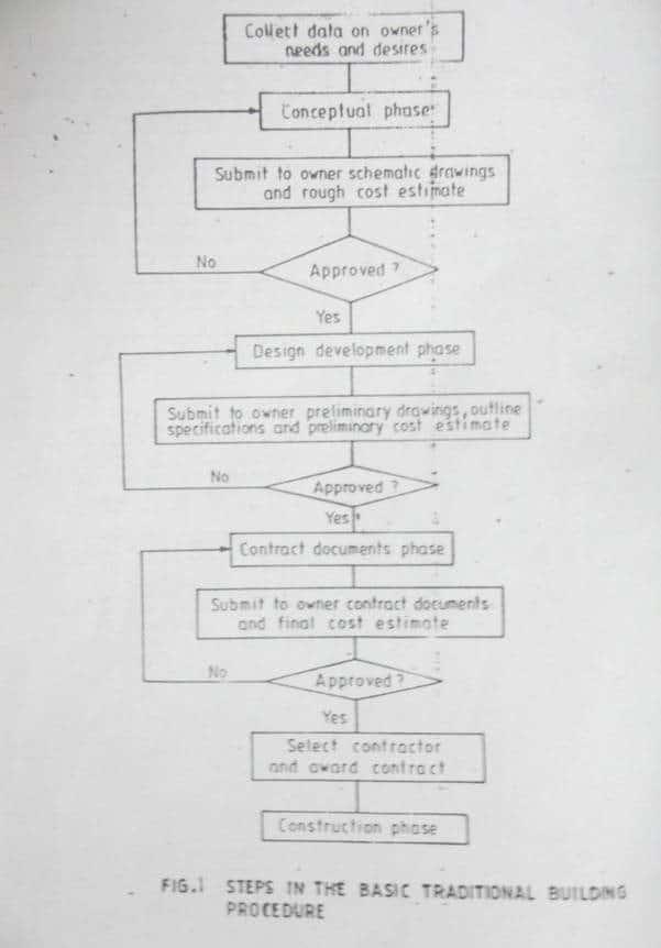 SYSTEM DESIGN APPROACH