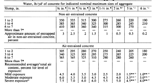 ACI 211.1 recommended water content value for different slump and aggregate size.