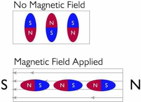 Magnetostrictive Materials Change Their Shape in Response to Applied Magnetic Field