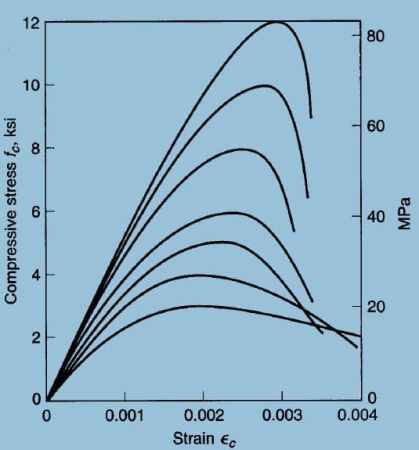 Set of Stress Strain Curve for Normal Density Concrete