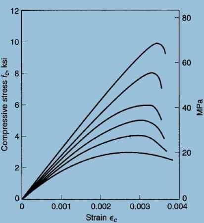 Stress Strain Curve for Lightweight Concrete