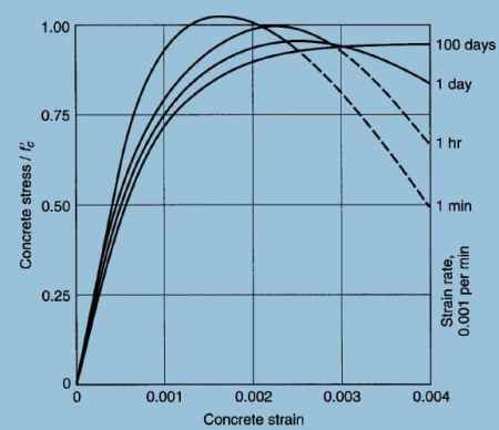 Stress Strain Curve of Concrete Varies Based on Speed of Testing