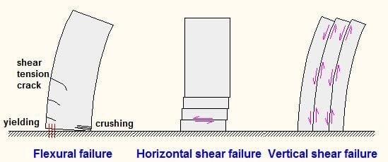 Failure Modes of Shear Walls