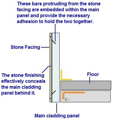 Details for faced claddings