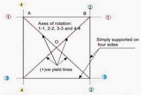 Fig.4:Yield Line Pattern of a Two Way Simply Supported Slab