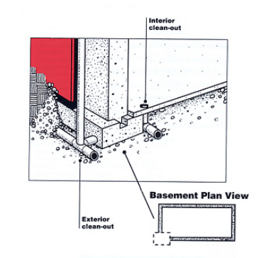 Interior and Exterior Drainage System for Basement Walls