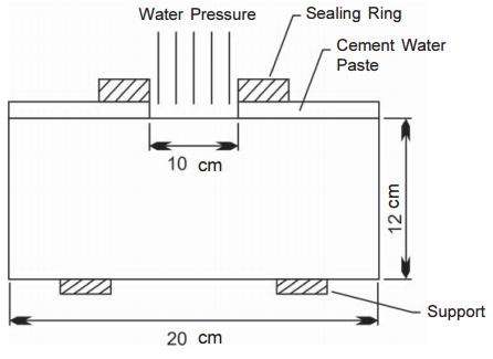 Permeability Test of Concrete
