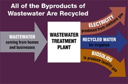 Advantages of Water Water Recycling