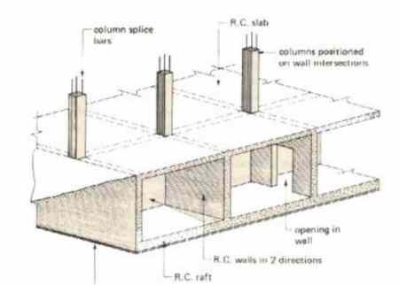 Cellular Raft Foundation