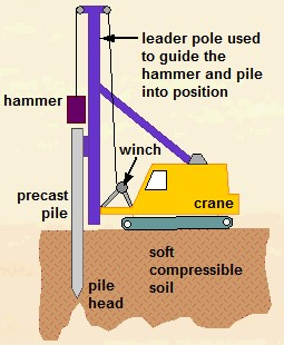 Pile Driving Rig