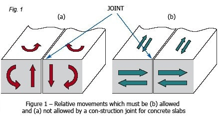 construction-joints-in-slabs