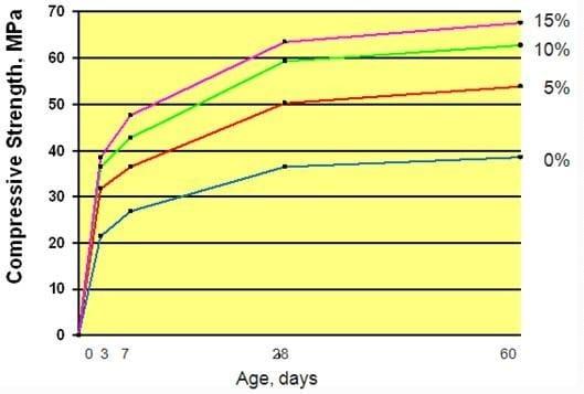 Strength Development of Silica Fume Concrete