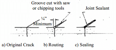 Repair of crack by routing and sealing