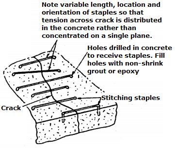 Stitching of concrete cracks