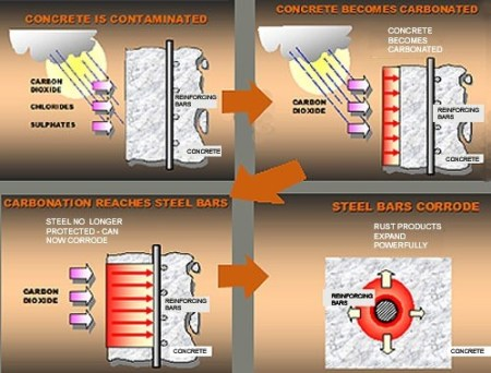 The process of Corrosion of Reinforcement from Chloride Attack