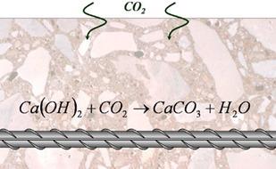 carbonation-of-concrete