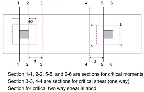 Critical Sections for Combined Footing
