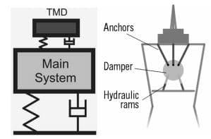 Working Mechanism of Tuned Mass Damper