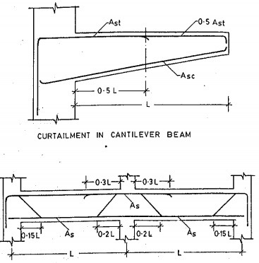 curtailment-of-reinforcement-in-beams