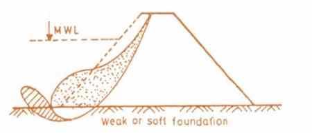 Sliding of Foundation