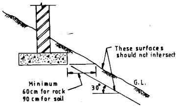 Foundation on sloping ground