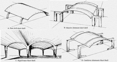 Different types of short shell structure